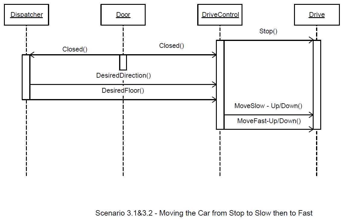 Elevator Sequence Diagram Car Operations Sequence Diagram Diagram Elevation