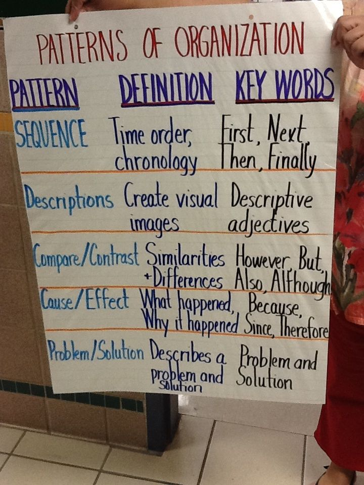 Reading Patterns Of Organization Anchor Charts Elementary