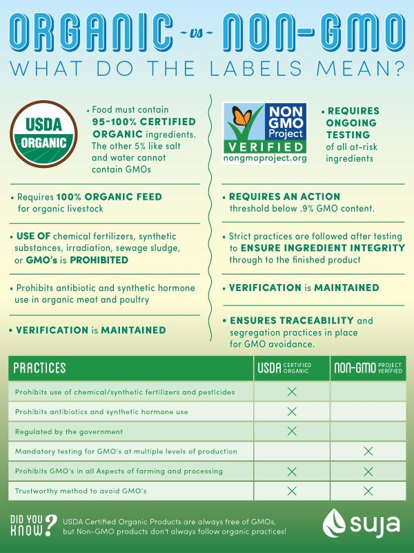 Organic vs. Non-GMO Labels: What's the difference? - Infographic