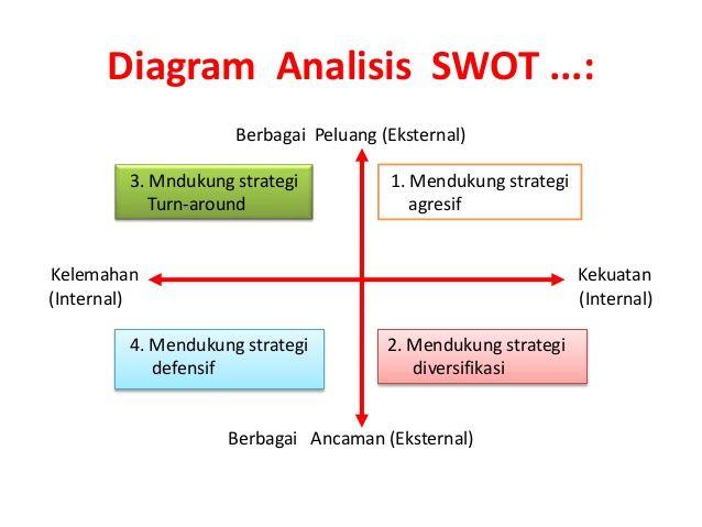 Hasil Gambar Untuk Analisis Swot Tentang Analisis Swot