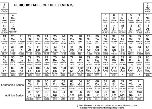 What would i do if i need to redesign a periodic table of elements periodic table urtaz Gallery