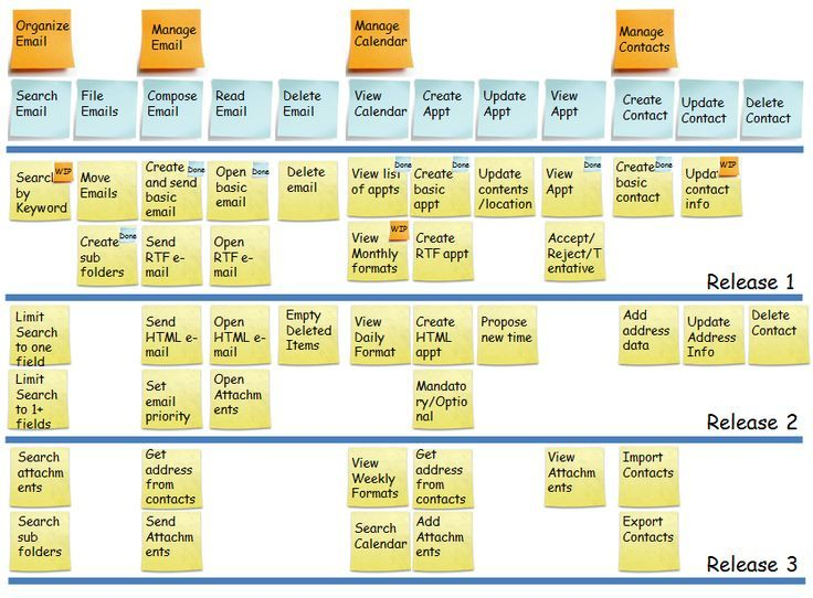 User Story Map - Agile Buddha If youu0027re a user experience - new blueprint 2 on itunes