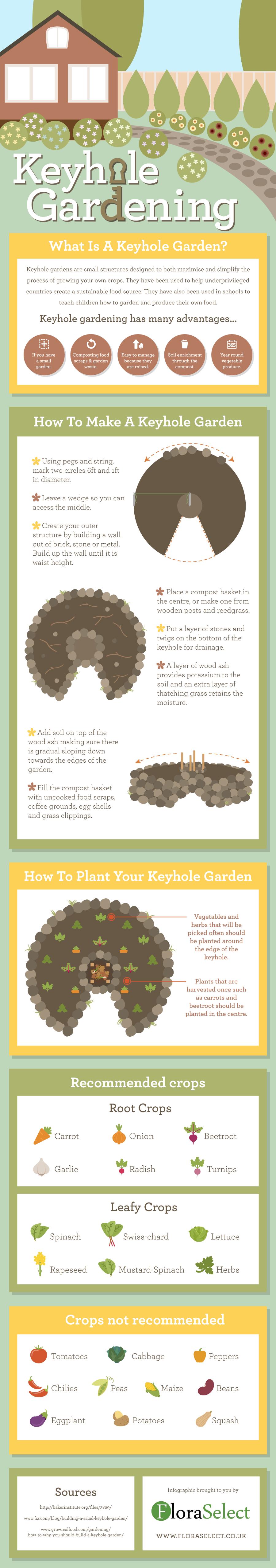 keyhole gardening infographic bah e pinterest hochbeet g rten und permakultur. Black Bedroom Furniture Sets. Home Design Ideas