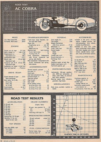 Cobra stats  | Shelby classic cars | Ford shelby cobra
