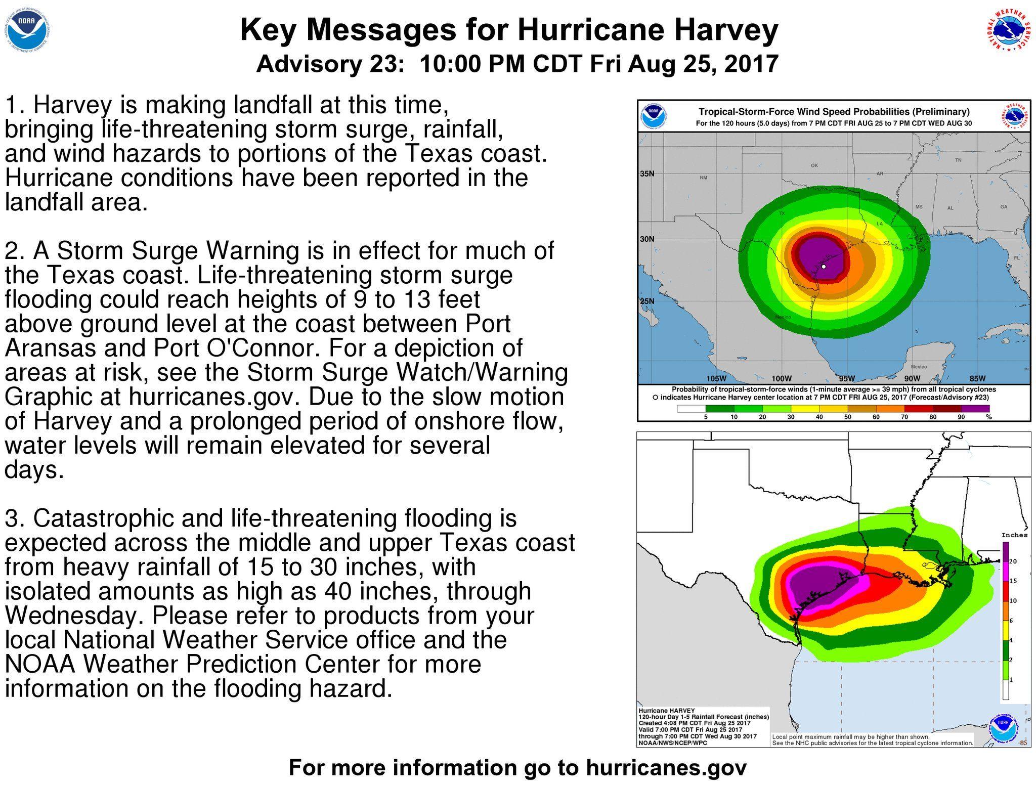 National Hurricane Center On Twitter National Hurricane Center Storm Surge Harvey