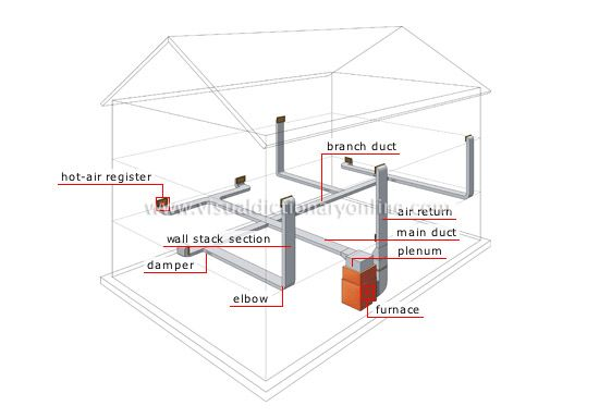 Forced Air System A Heating Or Cooling System Which Uses A Fan To
