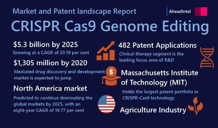 Crispr Cas9 Market Report Infographics Patent Landscape Analysis Infographic Marketing Marketing Infographic