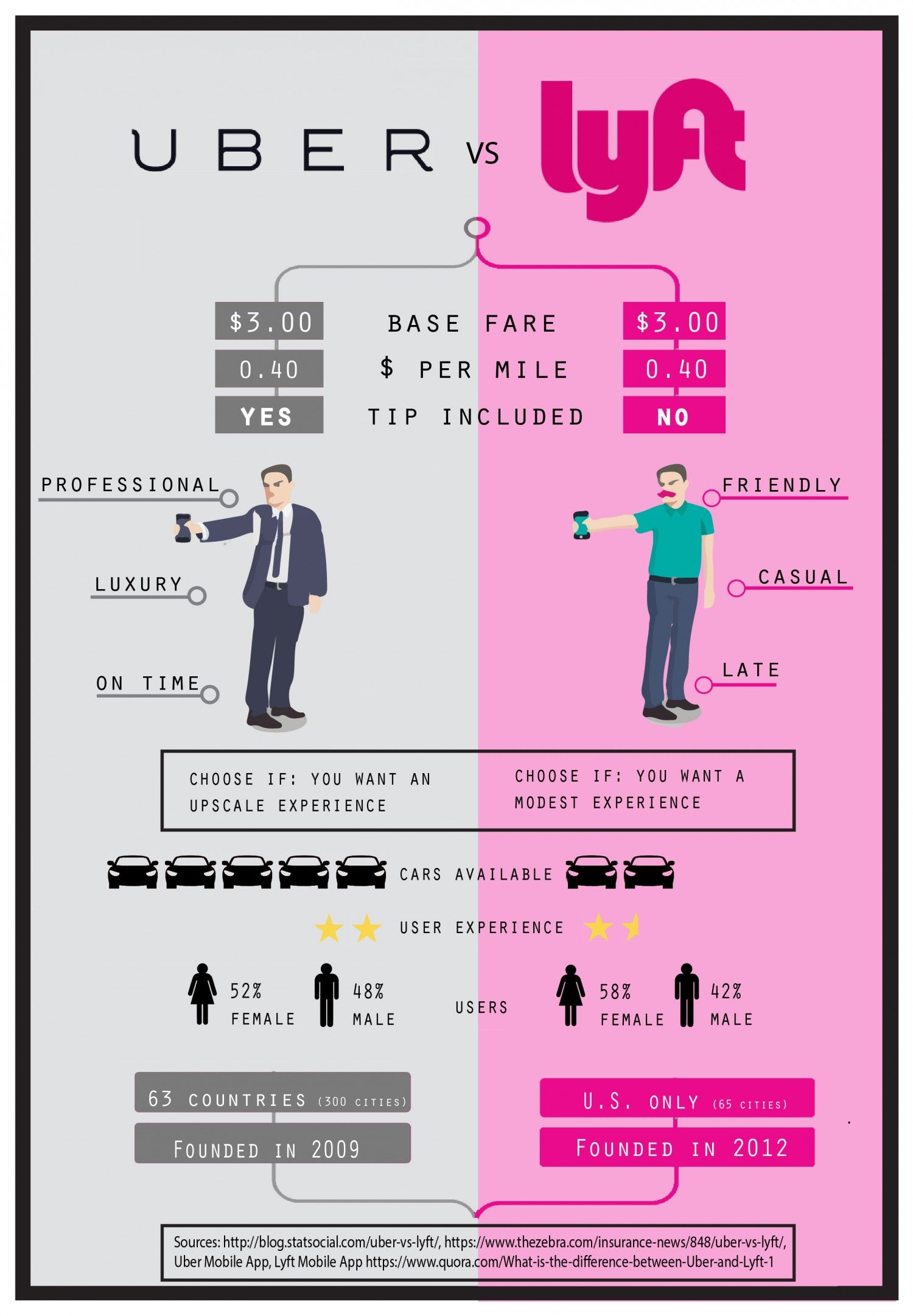 When Does Uber Pay >> Uber VS Lyft Infographic | Infographics | Uber driving ...