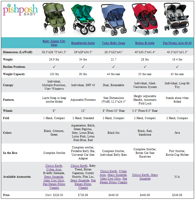 Compare SidebySide Double Strollers Double strollers