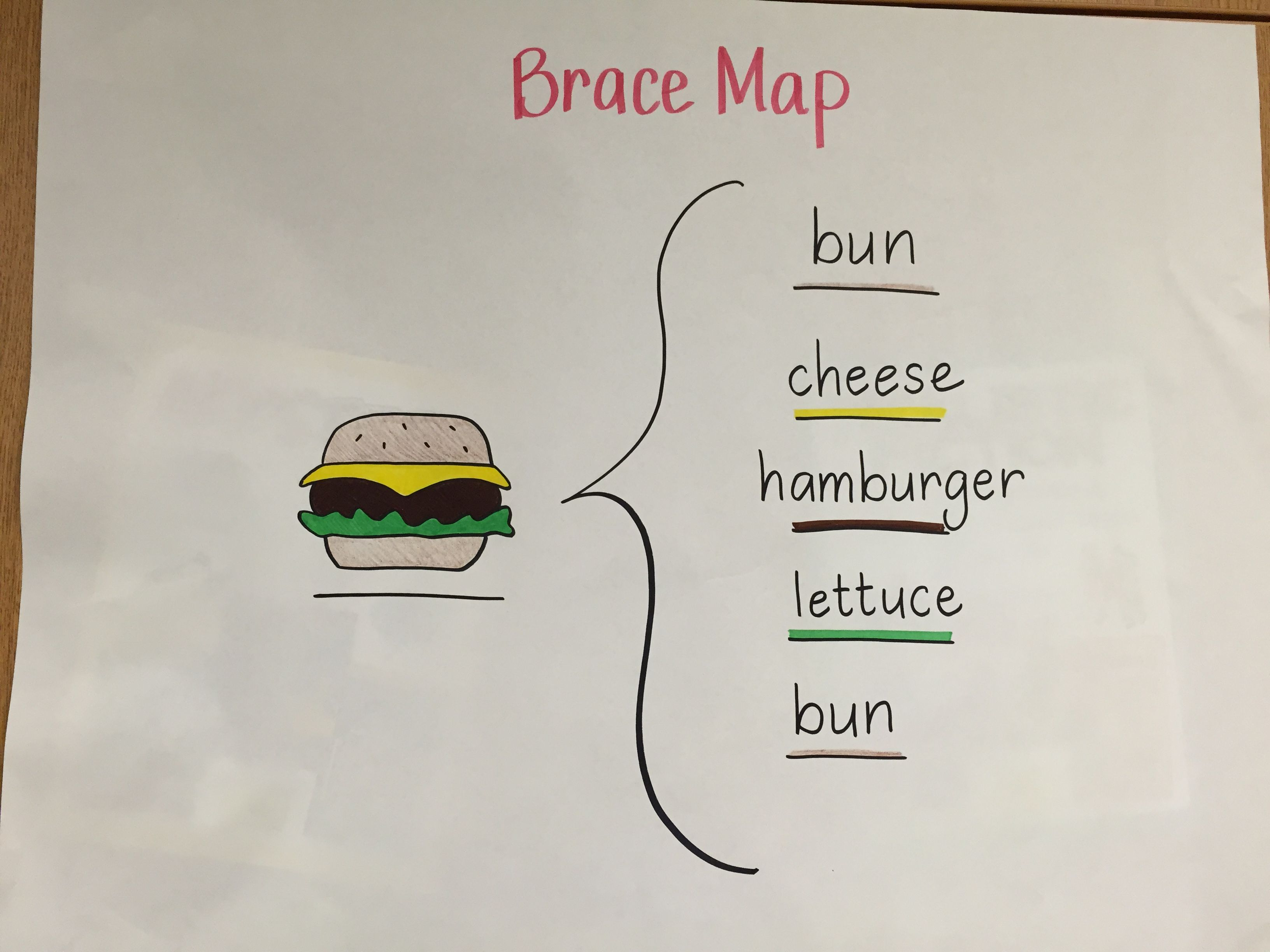 Brace Map With Images