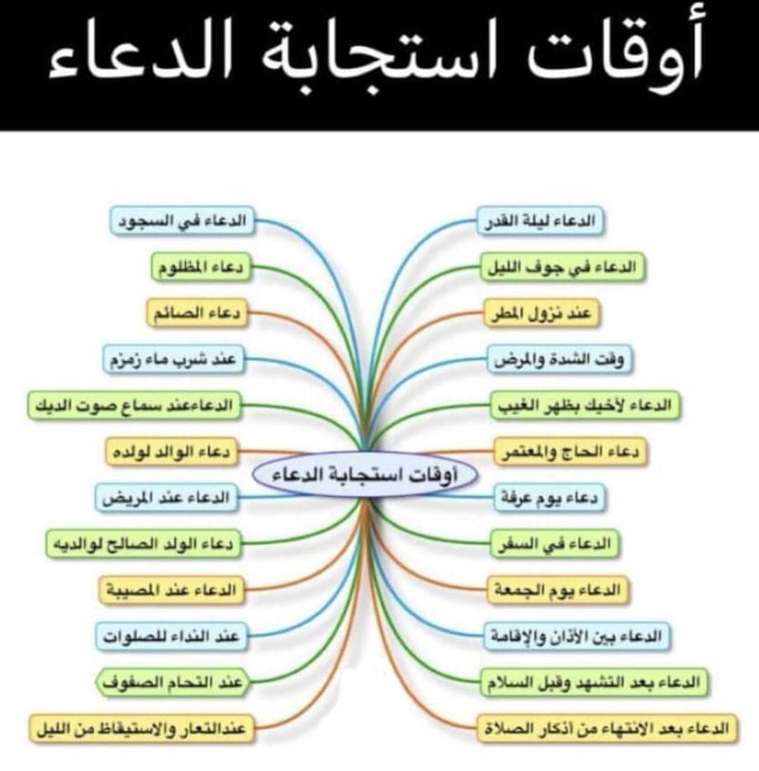 Pin By 12asd45 On ادعية واذكار In 2020 Arabic Words Words Spirituality