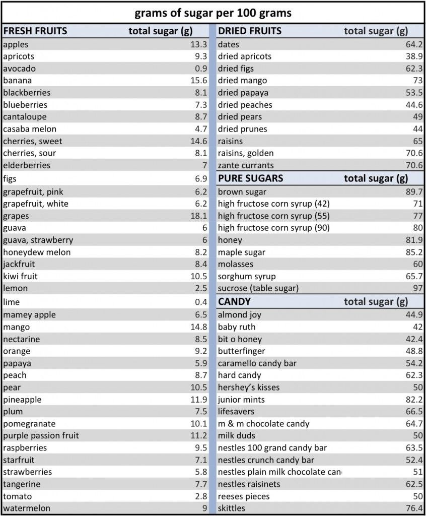 Sugar In Fruit Chart On The Types Of Diffe Fruits Click Above