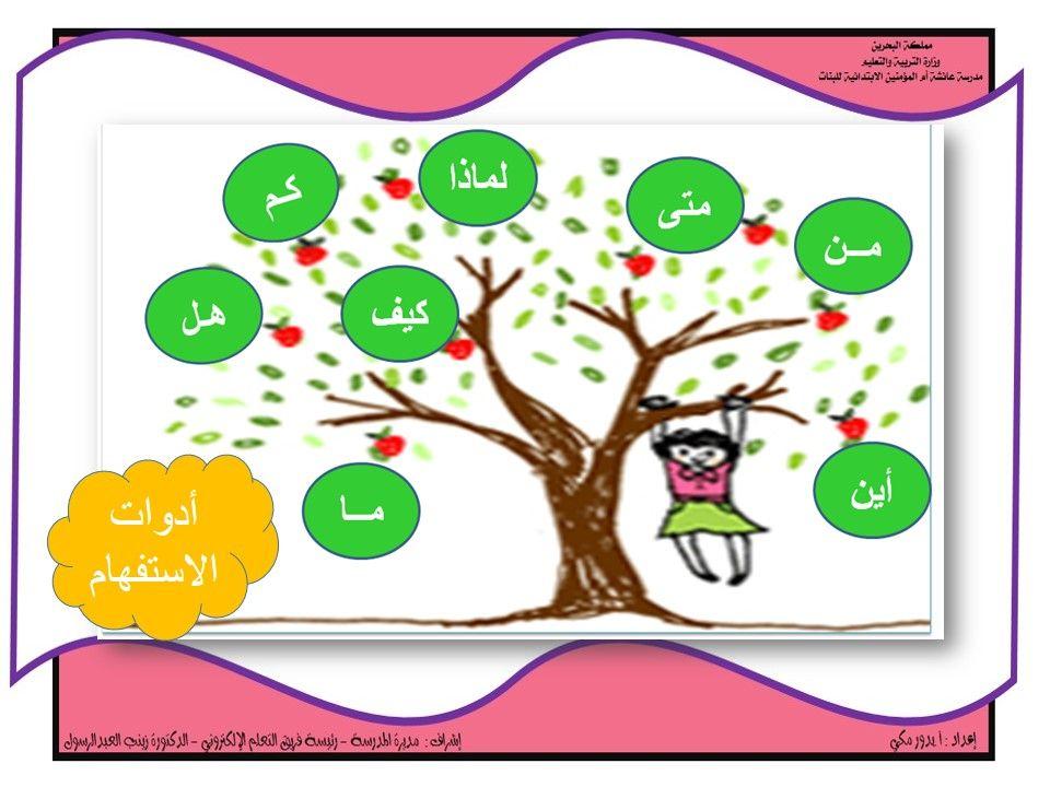 أدوات الاستفهام لبيب الصغير والقاطرة أدوات الاستفهام Learn Arabic Alphabet Arabic Alphabet Learning Arabic