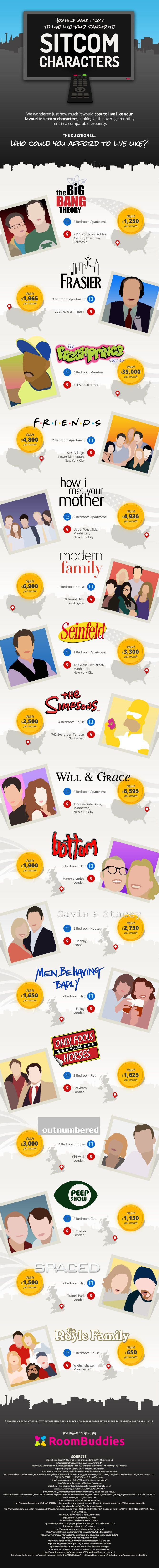 How Much Would It Cost To Live Like Your Favorite Sitcom Characters?