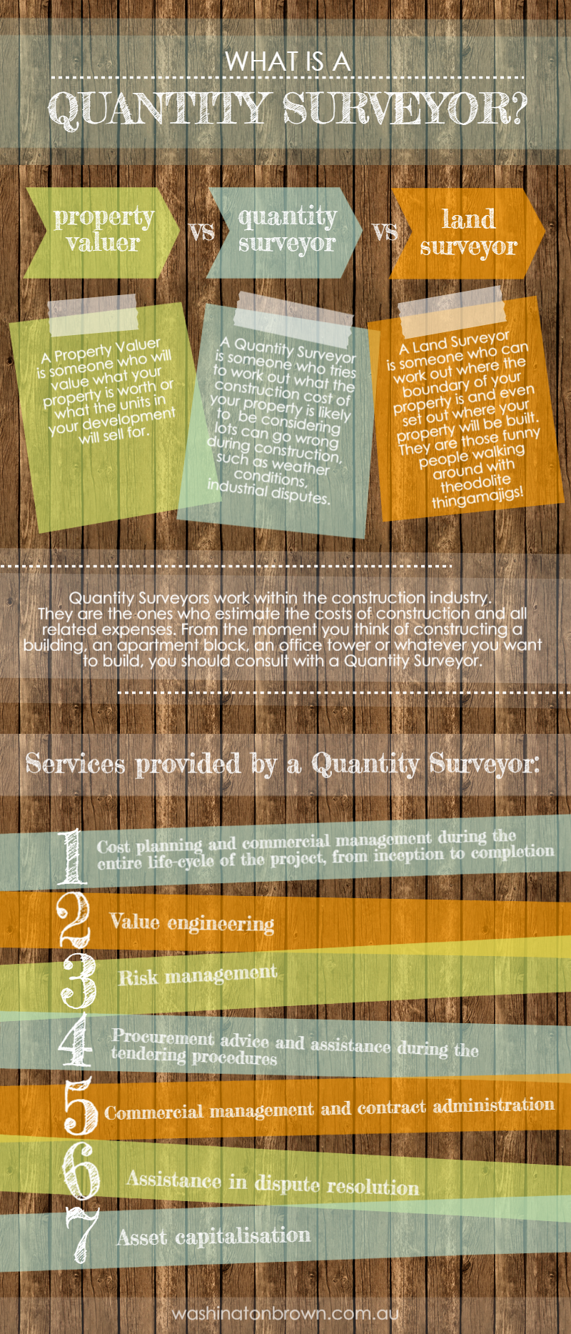 What Is The Difference Between A Quantity Surveyor Valuer And