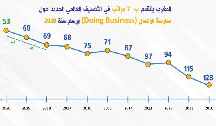 بفضل إصلاحات هيكلية المغرب يتقدم للمرتبة 53 في تقرير ممارسة الأعمال Laos Map Screenshot Map