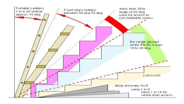Angles For Different Types Of Stairs Types Of Stairs Stair