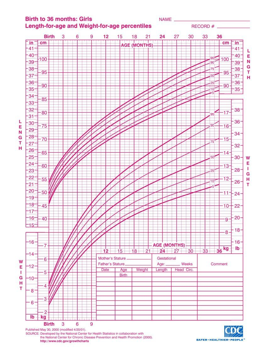 Height Weight Chart Toddler Calculator   Baby growth chart ...