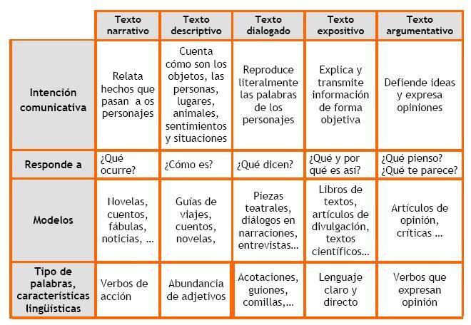 Ejemplos De Textos Narrativos Características Tipos De Texto Textos Narrativos Características Del Texto