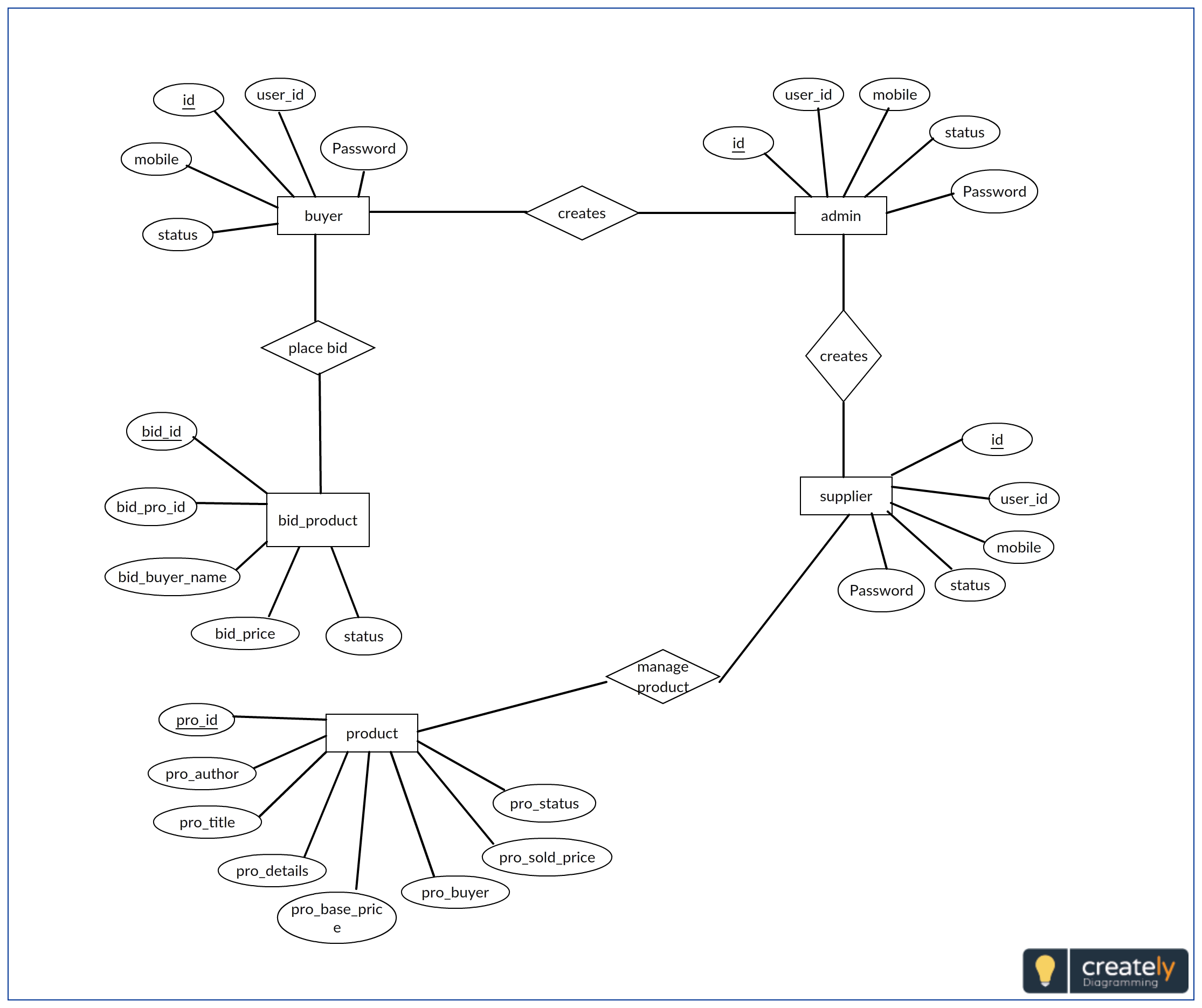 Entity Relationship Diagram Example For Auctioning System  Click On The Image To Edit Online And