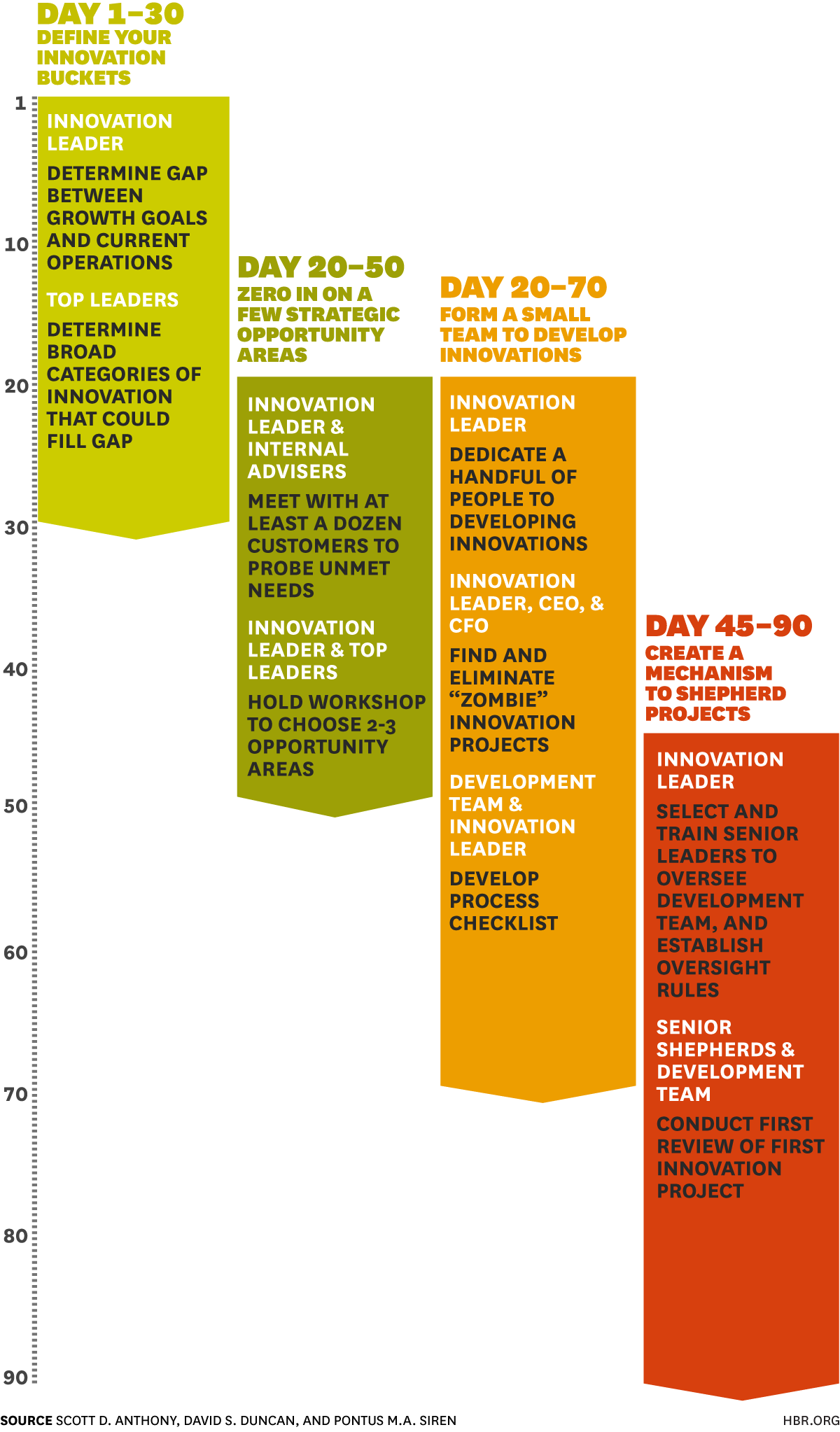 Build An Innovation Engine In  Days  Harvard Business Review