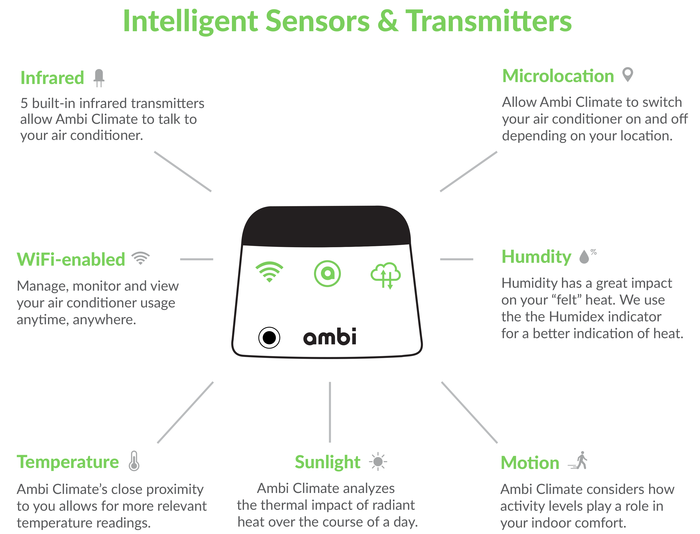 Ambi Climate The Smart Addon For Your Air Conditioner