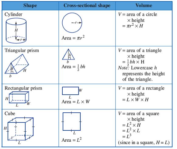 formula for volume 01 school pinterest math geometry formulas and algebra activities. Black Bedroom Furniture Sets. Home Design Ideas