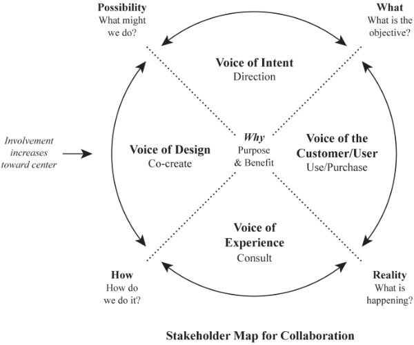 Stakeholder Mapping  Sk P Google  Ux    Change