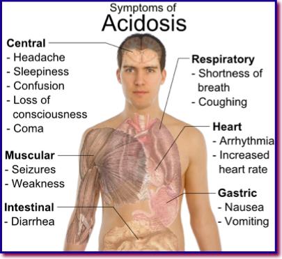 symptoms of acidosis