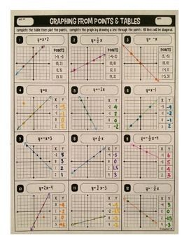 Graphing linear equations from points, tables, & y=mx+b ...