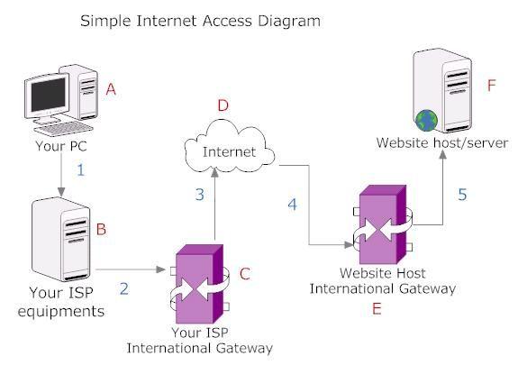 Simple internet access diagram data is political pinterest ccuart Gallery