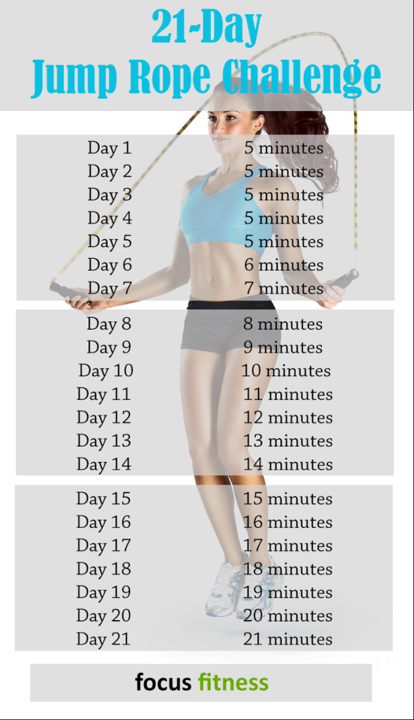Bring It On The 21 Day Jump Rope Challenge Focus Fitness Jump Rope Challenge Workout Challenge Jump Rope Workout