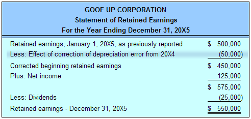 A Retained earnings statement is used by Accountants to also keep – Earnings Statement Template