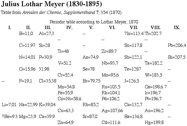 1870 Meyeru0027s Periodic Table Chemistry History Pinterest - fresh periodic table without atomic number
