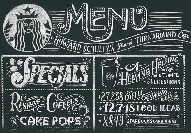 Starbucks: The World's 50 Most Innovative Companies in 2012 | Fast Company