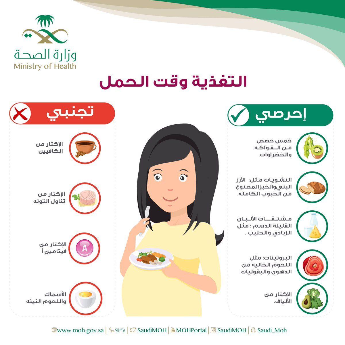 الحمل الحمل والولادة الحمل بولد الحمل التوأمي الحمل و الرضاعة الحمل ببنت الحمل مراحل الحمل والولادة الح Baby Progress Marriage Life Beauty Tips For Women