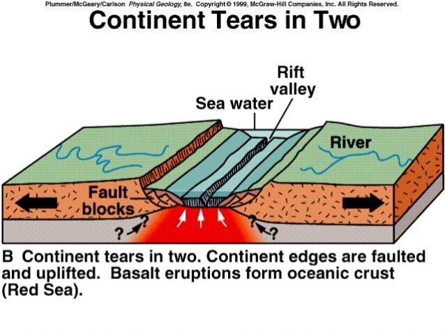 Sea Floor Spreading Sea Floor Earth Science Sea