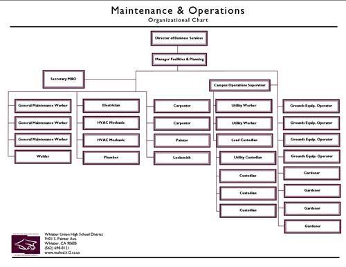 Maintenance Organization Chart School District Organizational - how to organize chart examples