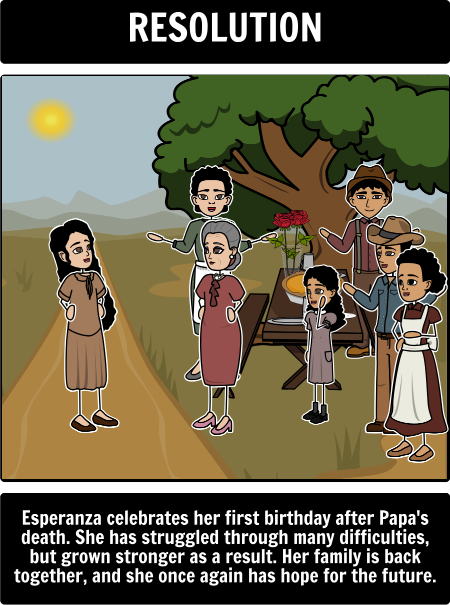 Esperanza rising by pam munoz ryan character evolution have esperanza rising book lesson plans activities with esperanza characters vocabulary literary conflict esperanzas rising theme summary plot pam ccuart Choice Image