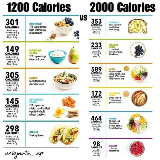 carbs 2000 calorie diet