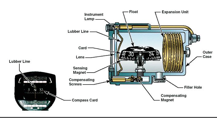 Flight Instruments Magnetic Compass Flight Training Pilot