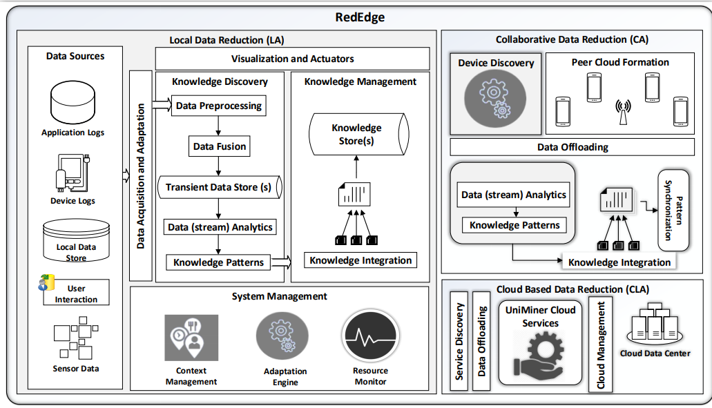 Rededge A Novel Architecture For Big Data Processing In Mobile Edge Computing Environments Big Data Data Data Processing