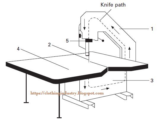 diagram of band knife cutting machine