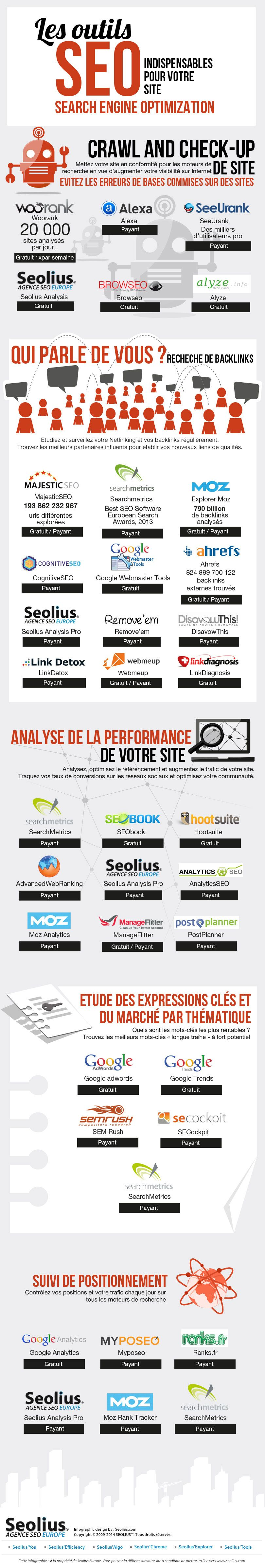 Les Outils Seo Indispensables Pour Votre Site Small Business Infographic Small Business Digital Marketing Small Business Seo