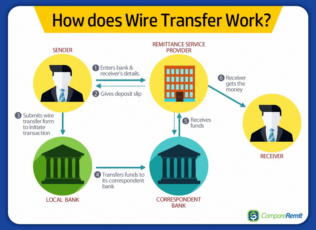How Does Wire Transfer Work