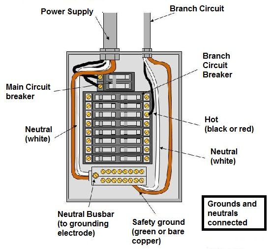 Maintenance Electrical Cable : Service entrance panel wiring diagram efcaviation