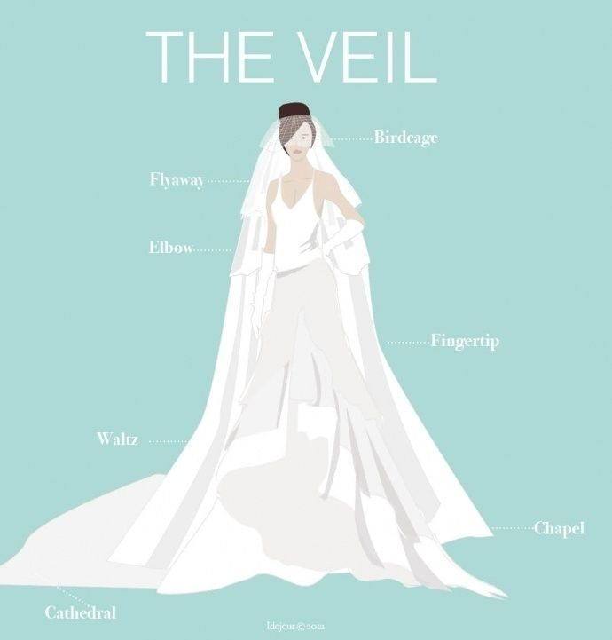A guide to wedding veil lengths: choose your perfect style with ...