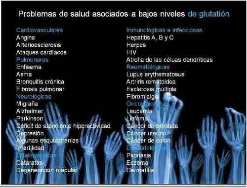 Cisteína+ácido glutámico+glicina =GLUTATIÓN Antioxidante Maestro. Interviene en: La efectividad de otros antioxidantes.El sistema inmunológico, particularmente en la creacion de linfocitos T. La Desintoxicación del organismo se da a través del sistema enzimático del Glutatión. La concentración más alta de Glutatión está en el Hígado, el mayor órgano desintoxicante. Deficiencia de Glutatión provoca enfermedades degenerativas (cáncer, Diabetes, Artritis, etc.)