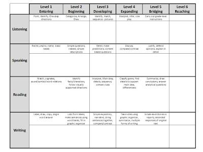 Mrs Castros Class WIDA CanDo Classroom TemplateFreebie ELL - Wida lesson plan template