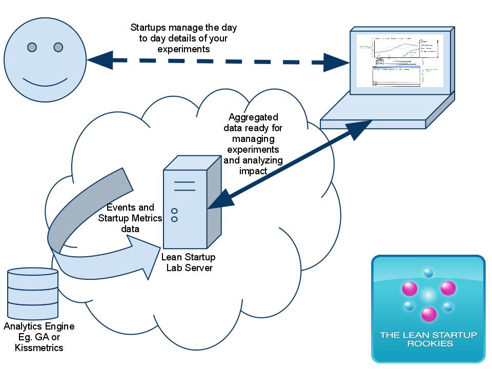 Image result for data flow diagram google analytics 386 assignment image result for data flow diagram google analytics ccuart Choice Image